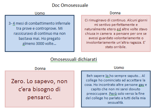 Doc omosessuale 3
