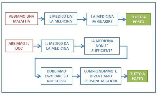 Il giusto approccio da scegliere per guarire dal DOC